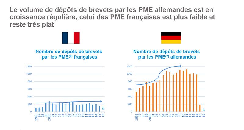 graphique-pme-pt